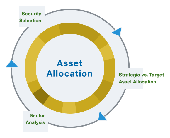 issues of asset allocation in islamic Tactical asset allocation• how frequently the investor chooses to adjust the asset class mix in the portfolio will depend on several factors – general level of volatility in the capital markets – the relative size of the equity and fixed-income risk premiums – changes in the fundamental macroeconomic environment)• an inherently contrarian method of investing.